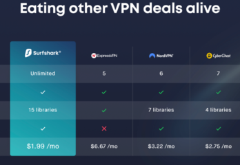 ExpressVPN vs Surfshark VPN